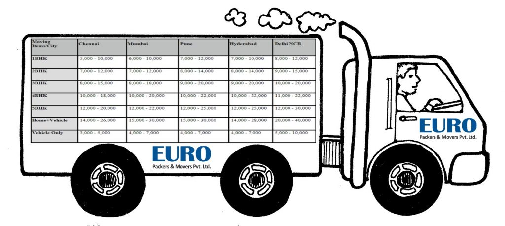 EURO packers-and-movers-price-list
